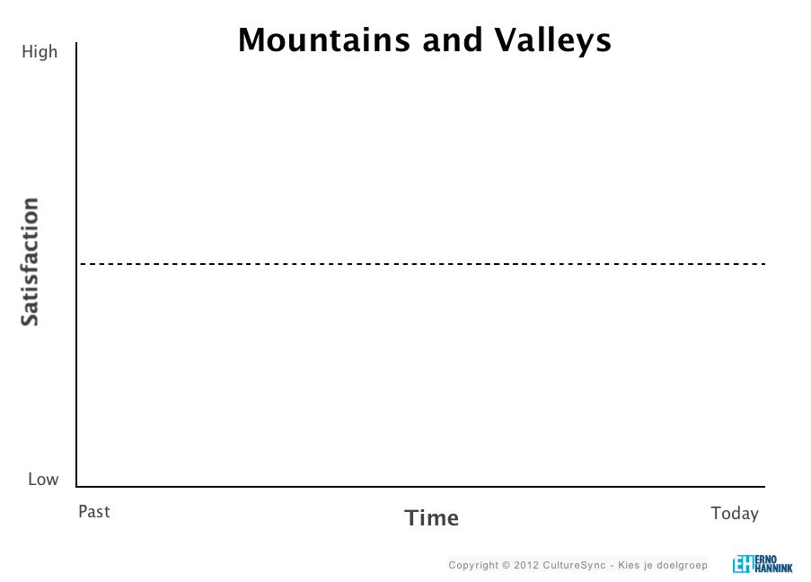 Kies je doelgroep - Pieken en dalen