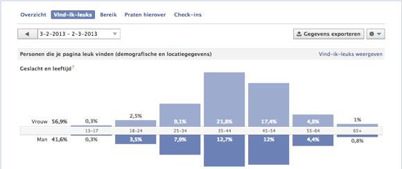 Facebook statistieken is dit jouw doelgroep?